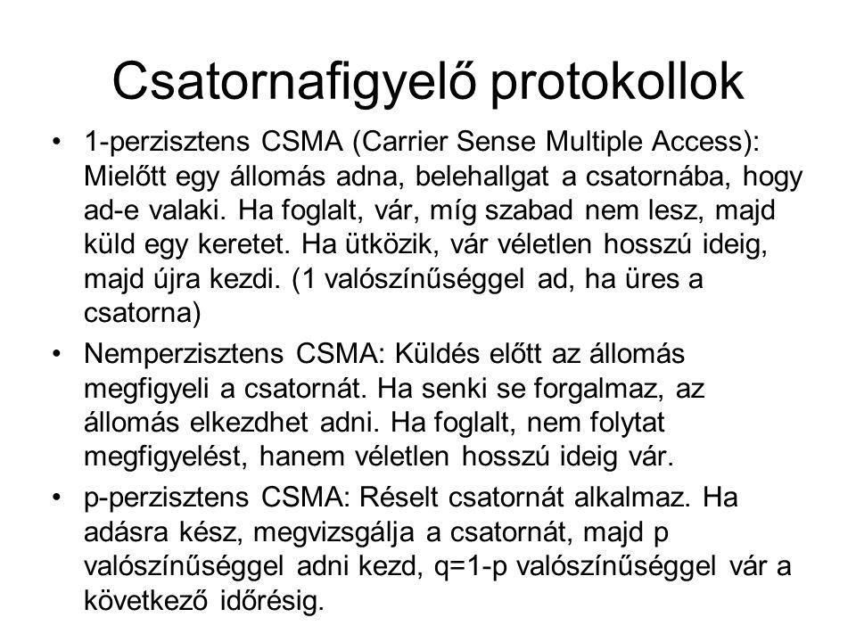 Csatornafigyelő protokollok •1-perzisztens CSMA (Carrier Sense Multiple Access): Mielőtt egy állomás adna, belehallgat a csatornába, hogy ad-e valaki.