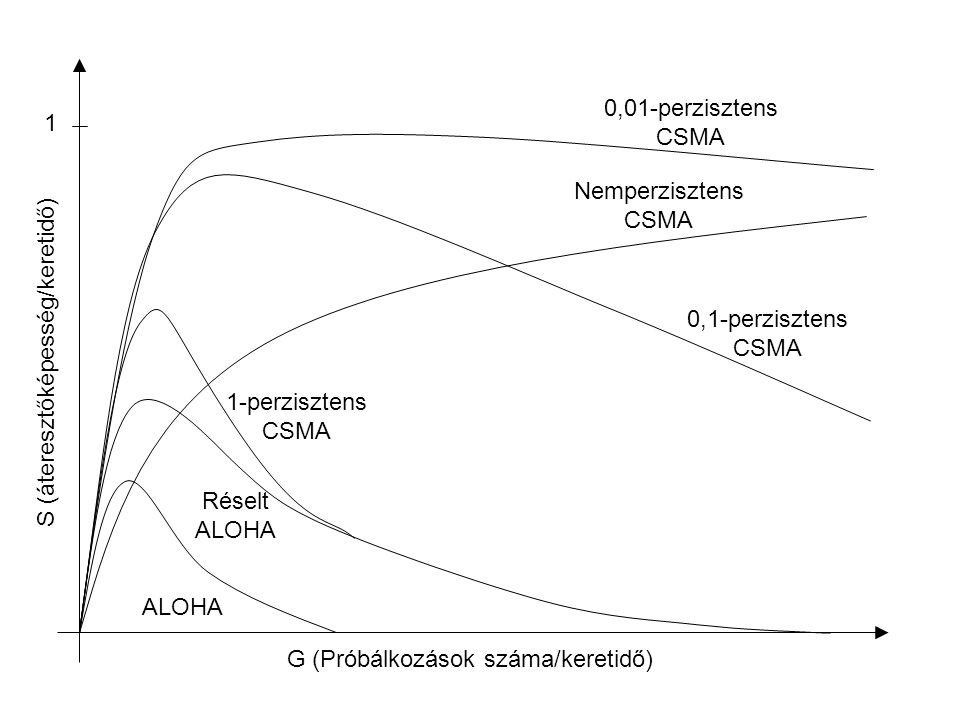 1 S (áteresztőképesség/keretidő) G (Próbálkozások száma/keretidő) ALOHA Réselt ALOHA 1-perzisztens CSMA Nemperzisztens CSMA 0,1-perzisztens CSMA 0,01-