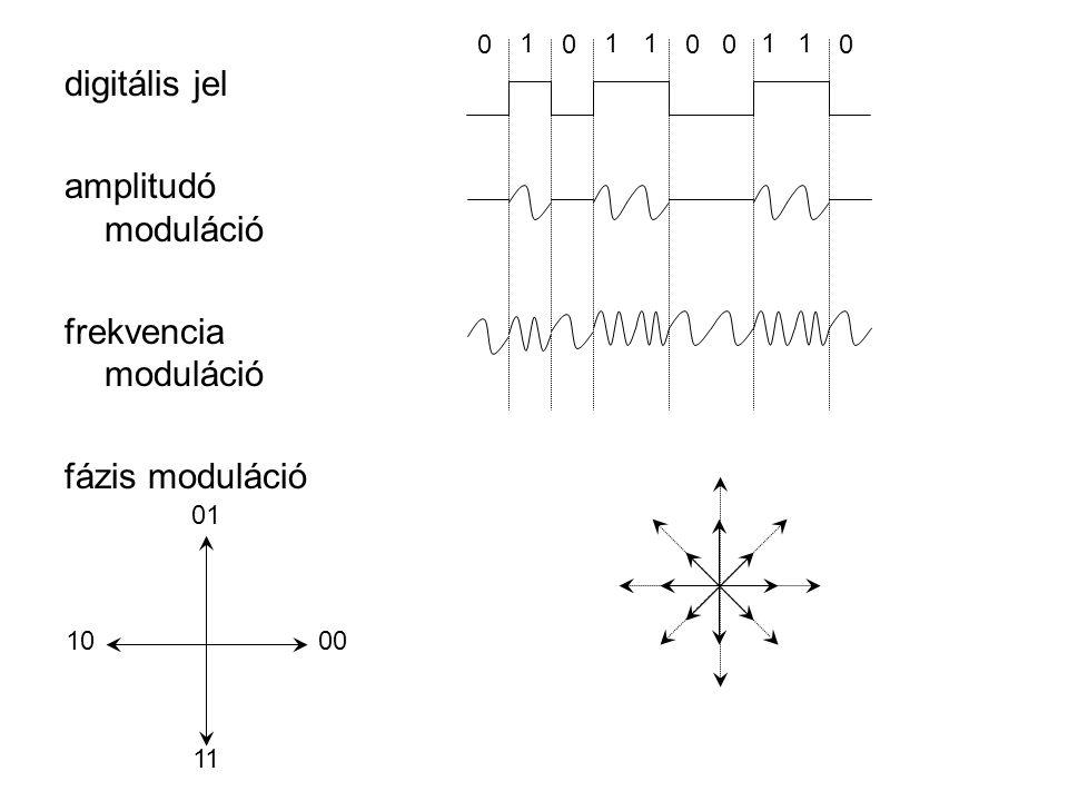 digitális jel amplitudó moduláció frekvencia moduláció fázis moduláció 1 00000 1111 01 00 11 10
