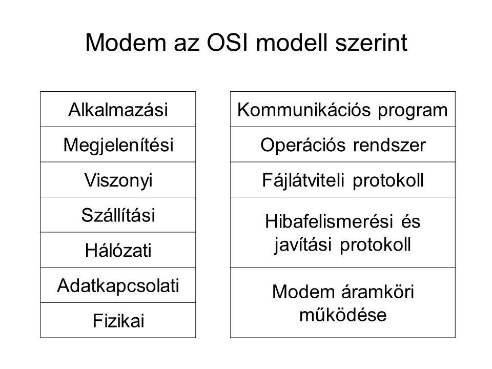 Modem szabványok •V21:300 bit/sec, full duplex MODEM (BELL 103) •V22:1200 bit/sec, full duplex MODEM (BELL 212) •V22bis:2400 bit/sec, full duplex MODEM •V23:600/1200 bit/s half duplex MODEM, 75 bit/s- os ellenirányú felügyeleti csatornával.