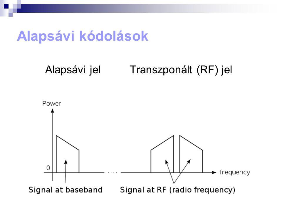 Alapsávi kódolások Alapsávi jel Transzponált (RF) jel