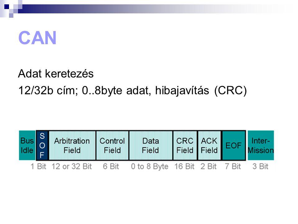 CAN Adat keretezés 12/32b cím; 0..8byte adat, hibajavítás (CRC)
