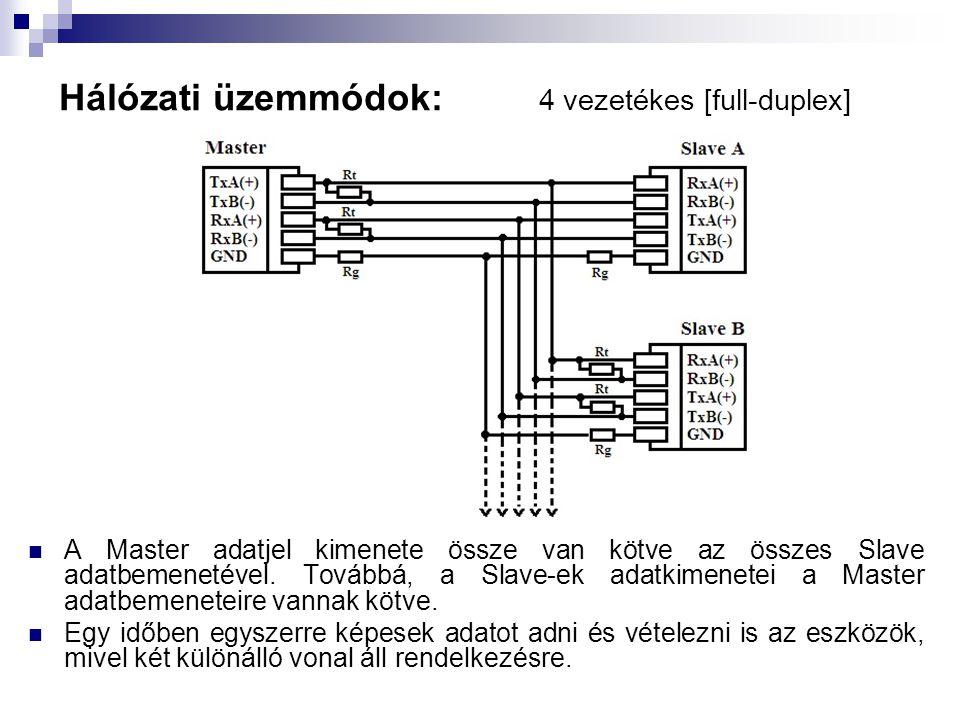 Hálózati üzemmódok: 4 vezetékes [full-duplex]  A Master adatjel kimenete össze van kötve az összes Slave adatbemenetével. Továbbá, a Slave-ek adatkim