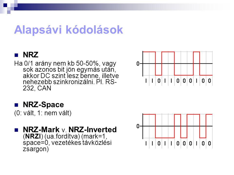 Alapsávi kódolások  NRZ Ha 0/1 arány nem kb 50-50%, vagy sok azonos bit jön egymás után, akkor DC szint lesz benne, illetve nehezebb szinkronizálni.