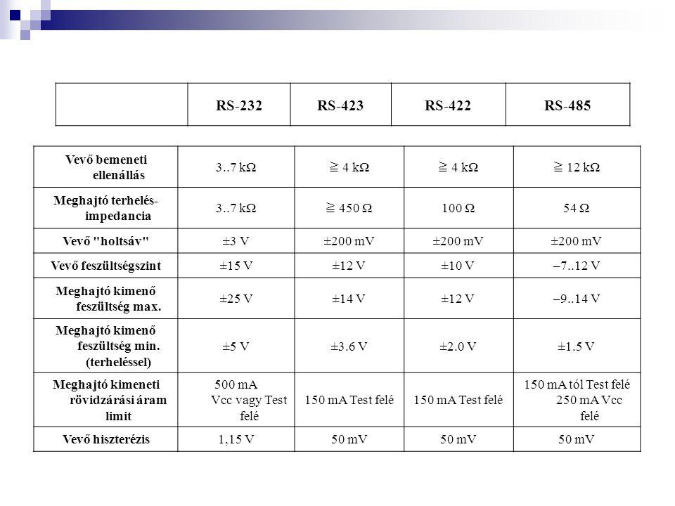 Vevő bemeneti ellenállás 3..7 kΩ ≧ 4 kΩ ≧ 12 kΩ Meghajtó terhelés- impedancia 3..7 kΩ ≧ 450 Ω 100 Ω54 Ω Vevő