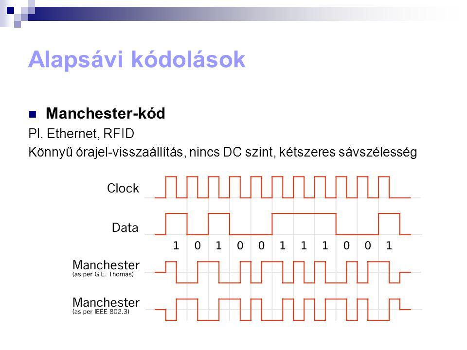 Alapsávi kódolások  Differenciális Manchester / Biphase Mark Code /FM1 0: bitidő elején vált, 1: bitidő elején nem vált (BMC fordítva) Polaritás-független (vezetékek felcserélhetőek) (NRZI is ilyen) 802.5 Token ring LAN, mágneses és optikai tárolás, AES3,S/PDIF
