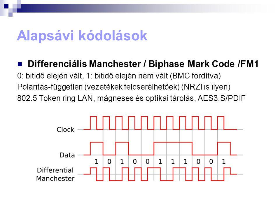 Alapsávi kódolások  Differenciális Manchester / Biphase Mark Code /FM1 0: bitidő elején vált, 1: bitidő elején nem vált (BMC fordítva) Polaritás-függ