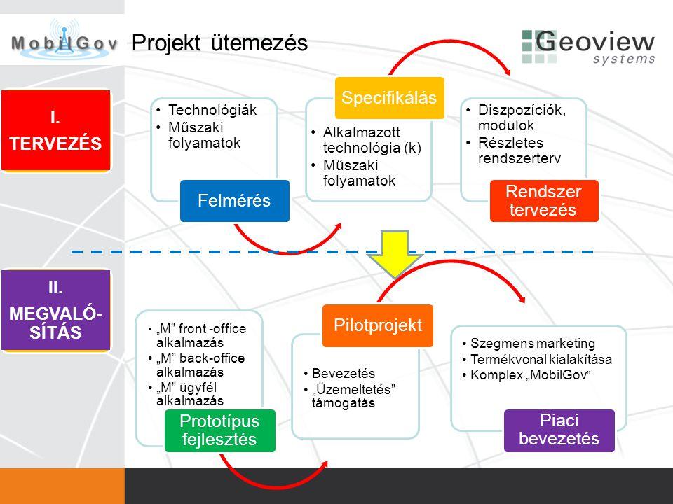 Projekt ütemezés •Technológiák •Műszaki folyamatok Felmérés •Alkalmazott technológia (k) •Műszaki folyamatok Specifikálás •Diszpozíciók, modulok •Rész