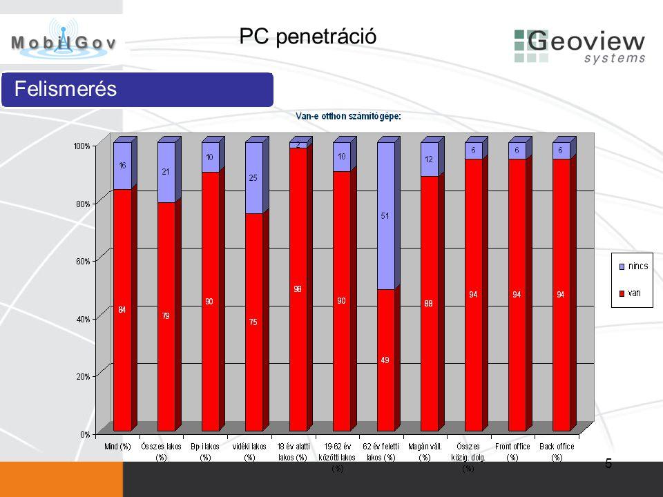 5 PC penetráció Felismerés