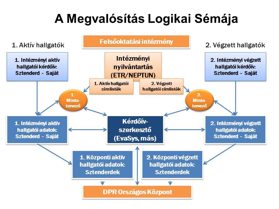 A Megvalósítás Logikai Sémája 1. Intézményi aktív hallgatói kérdőív: Sztenderd - Saját 1.