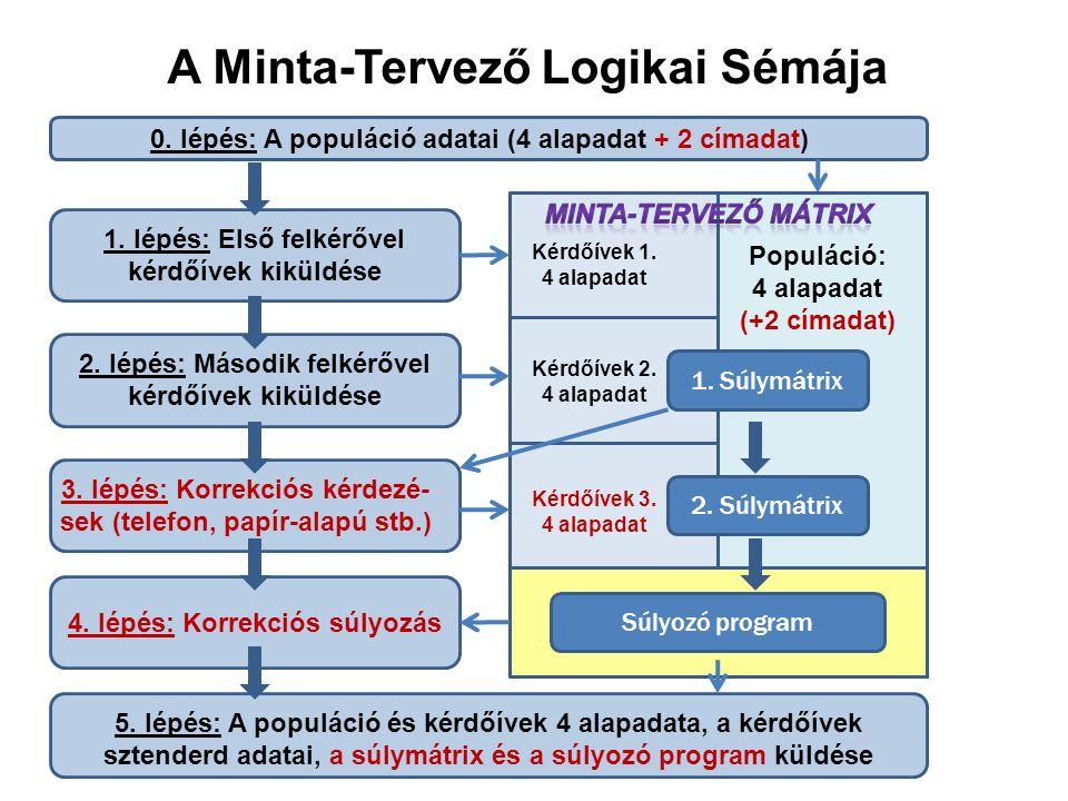 A Minta-Tervező Logikai Sémája 0.