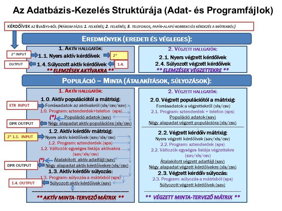 Az Adatbázis-Kezelés Struktúrája (Adat- és Programfájlok) E REDMÉNYEK ( EREDETI ÉS VÉGLEGES ): P OPULÁCIÓ – M INTA ( ÁTALAKÍTÁSOK, SÚLYOZÁSOK ): DPR OUTPUT ETR INPUT 2* 1.1.