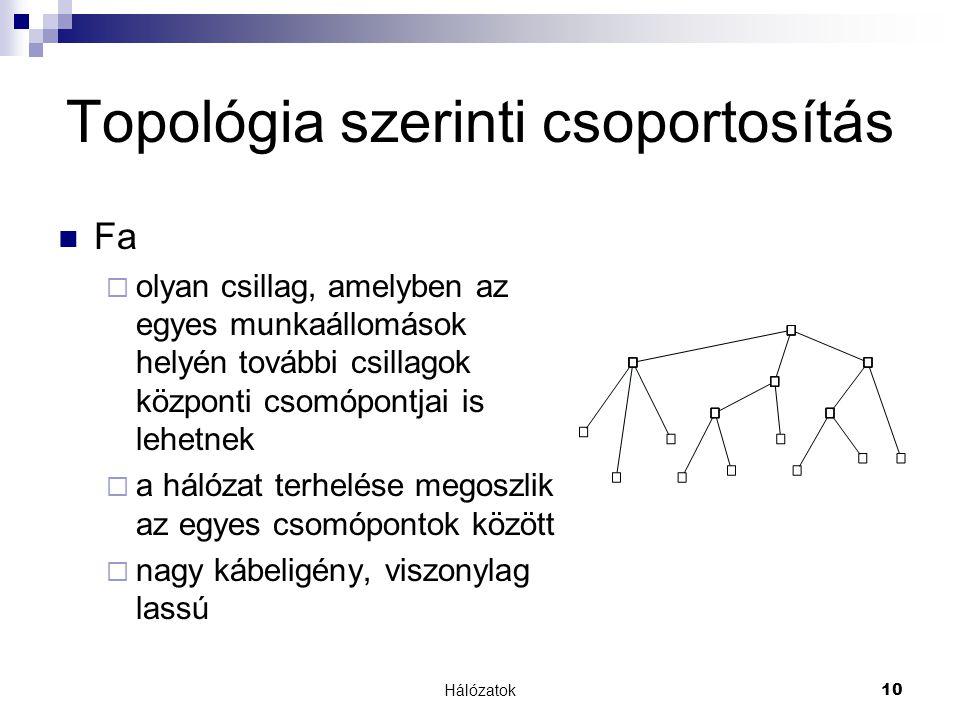 Hálózatok 10 Topológia szerinti csoportosítás  Fa  olyan csillag, amelyben az egyes munkaállomások helyén további csillagok központi csomópontjai is