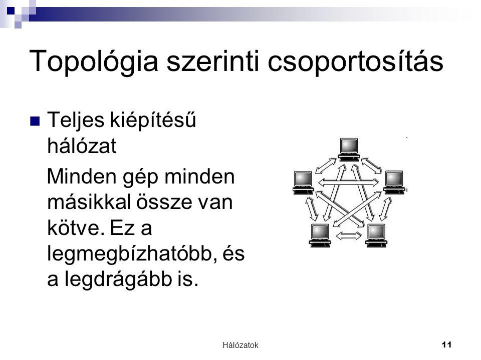 Hálózatok 11 Topológia szerinti csoportosítás  Teljes kiépítésű hálózat Minden gép minden másikkal össze van kötve. Ez a legmegbízhatóbb, és a legdrá