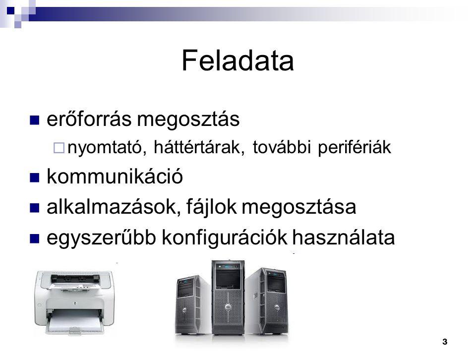Hálózatok 3 Feladata  erőforrás megosztás  nyomtató, háttértárak, további perifériák  kommunikáció  alkalmazások, fájlok megosztása  egyszerűbb k