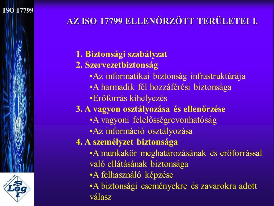 AZ ISO 17799 ELLENŐRZÖTT TERÜLETEI I. 1. Biztonsági szabályzat 2. Szervezetbiztonság •Az informatikai biztonság infrastruktúrája •A harmadik fél hozzá