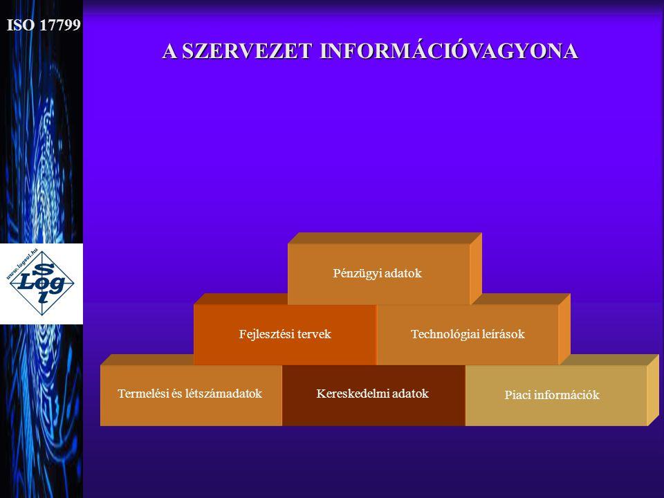 ISO 17799 Termelési és létszámadatok A SZERVEZET INFORMÁCIÓVAGYONA Kereskedelmi adatok Fejlesztési tervekPiaci információkTechnológiai leírásokPénzügy