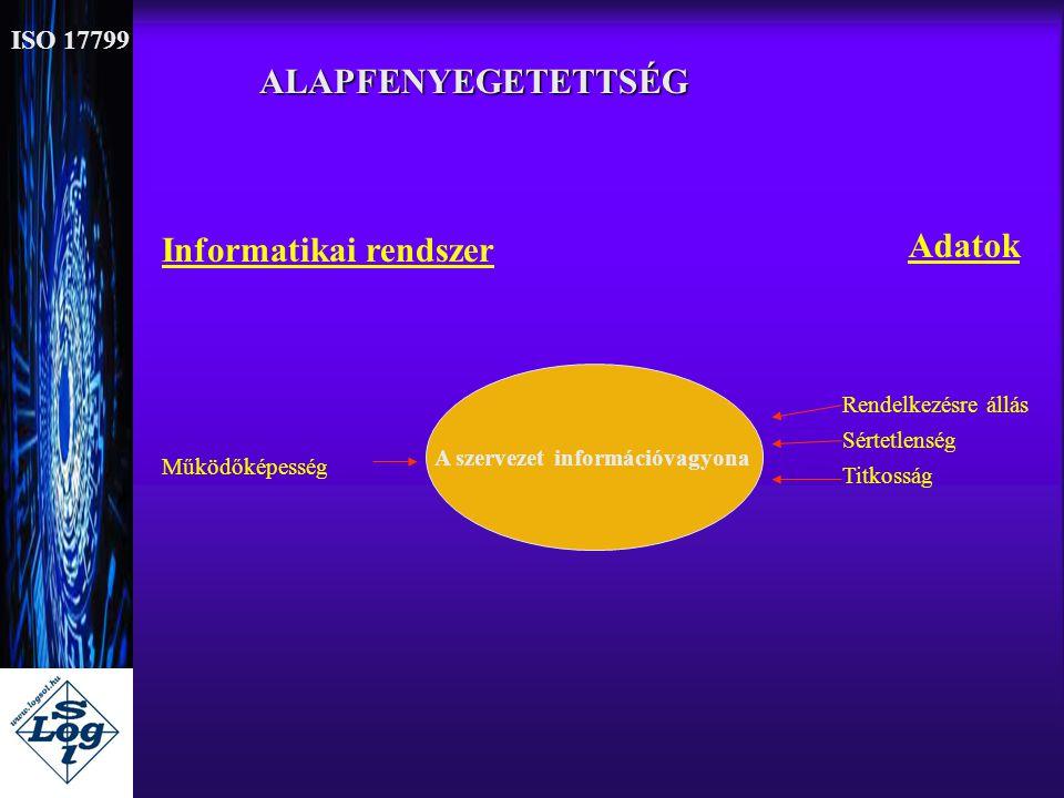 ALAPFENYEGETETTSÉG Informatikai rendszer Adatok A szervezet információvagyona Működőképesség Rendelkezésre állás Sértetlenség Titkosság ISO 17799