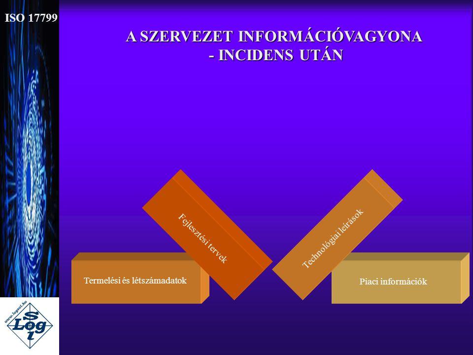 A SZERVEZET INFORMÁCIÓVAGYONA - INCIDENS UTÁN - INCIDENS UTÁN Termelési és létszámadatok Fejlesztési tervek Piaci információk Technológiai leírások IS