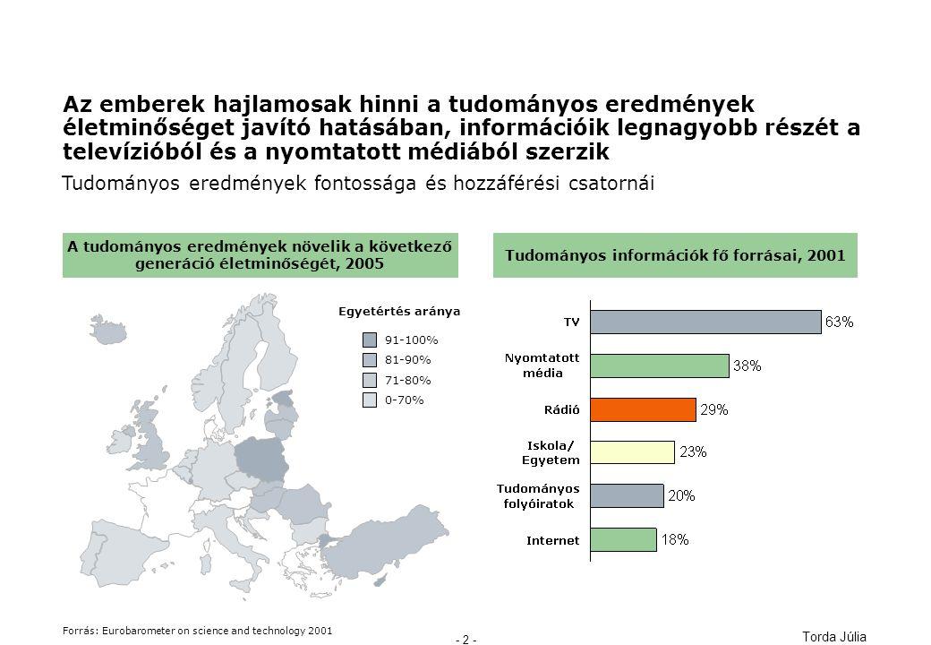 Torda Júlia - 2 - A tudományos eredmények növelik a következő generáció életminőségét, 2005 Az emberek hajlamosak hinni a tudományos eredmények életminőséget javító hatásában, információik legnagyobb részét a televízióból és a nyomtatott médiából szerzik Tudományos eredmények fontossága és hozzáférési csatornái Forrás: Eurobarometer on science and technology 2001 0-70% 71-80% 81-90% 91-100% Egyetértés aránya Tudományos információk fő forrásai, 2001