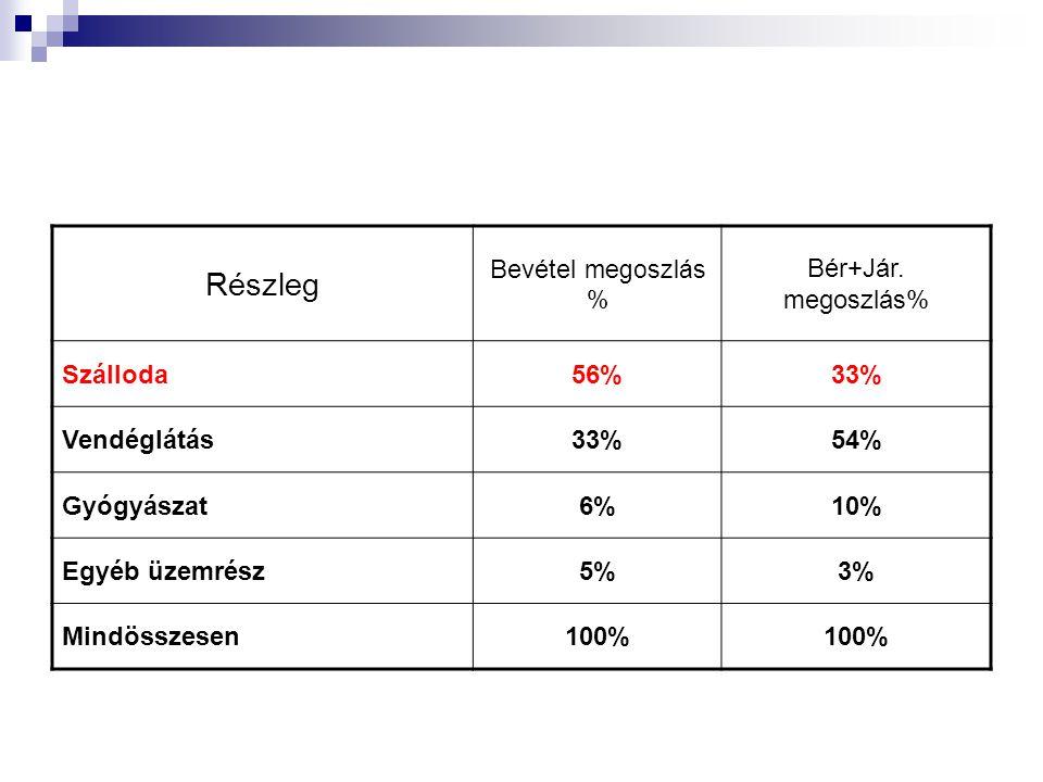 Részleg Bevétel megoszlás % Bér+Jár.