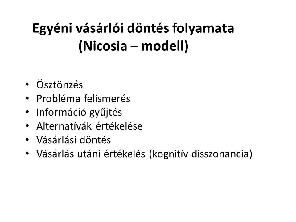 Egyéni vásárlói döntés folyamata (Nicosia – modell) • Ösztönzés • Probléma felismerés • Információ gyűjtés • Alternatívák értékelése • Vásárlási dönté