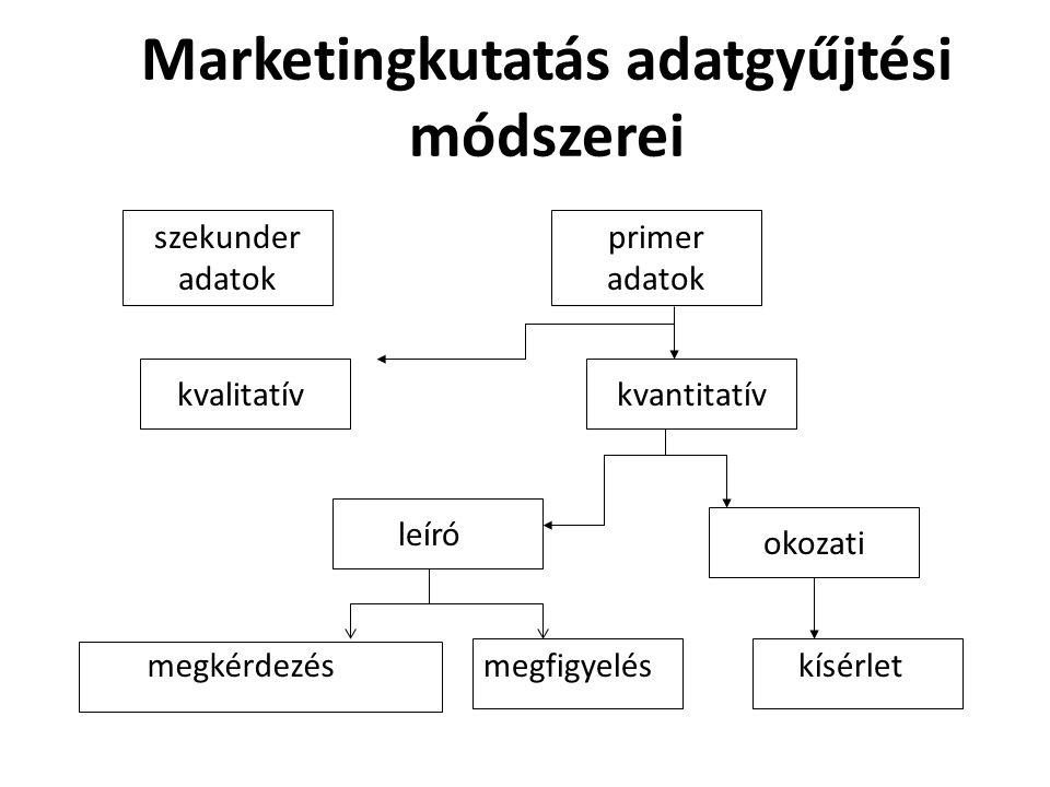 Marketingkutatás adatgyűjtési módszerei szekunder adatok primer adatok kvalitatívkvantitatív leíró okozati megfigyelésmegkérdezéskísérlet