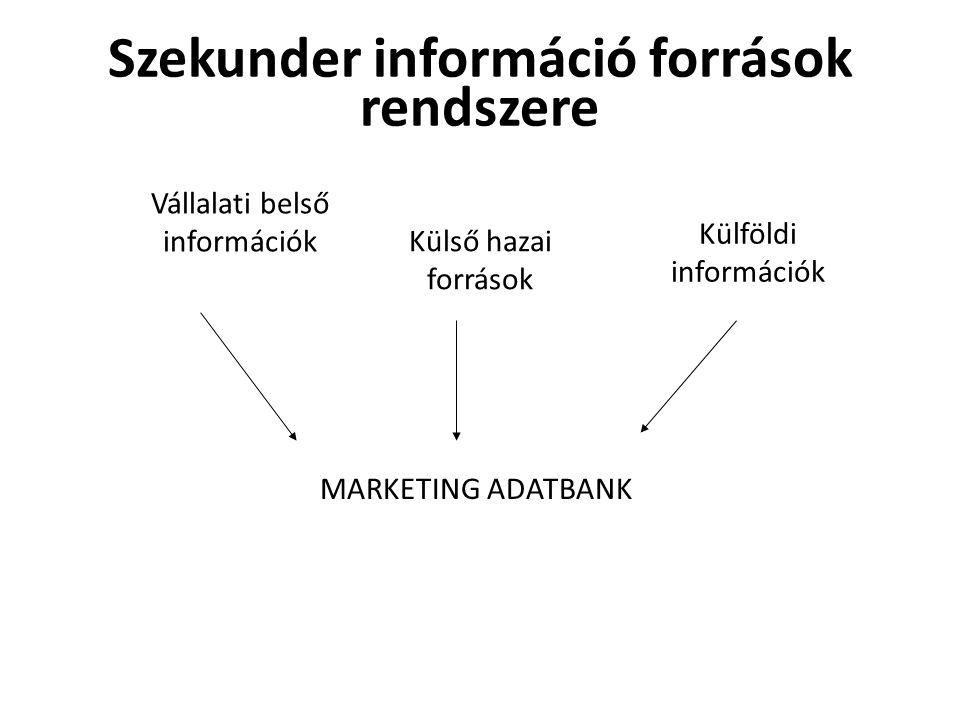 Szekunder információ források rendszere MARKETING ADATBANK Vállalati belső információk Külső hazai források Külföldi információk