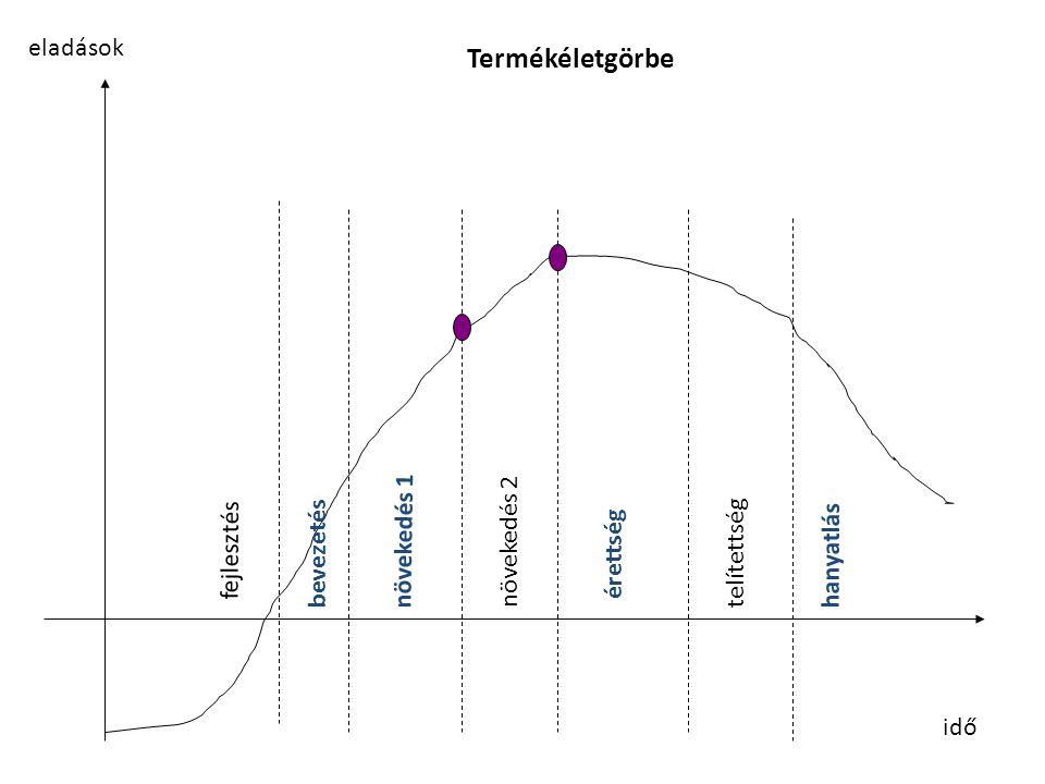idő eladások fejlesztés bevezetés növekedés 1 növekedés 2 érettség telítettség hanyatlás Termékéletgörbe