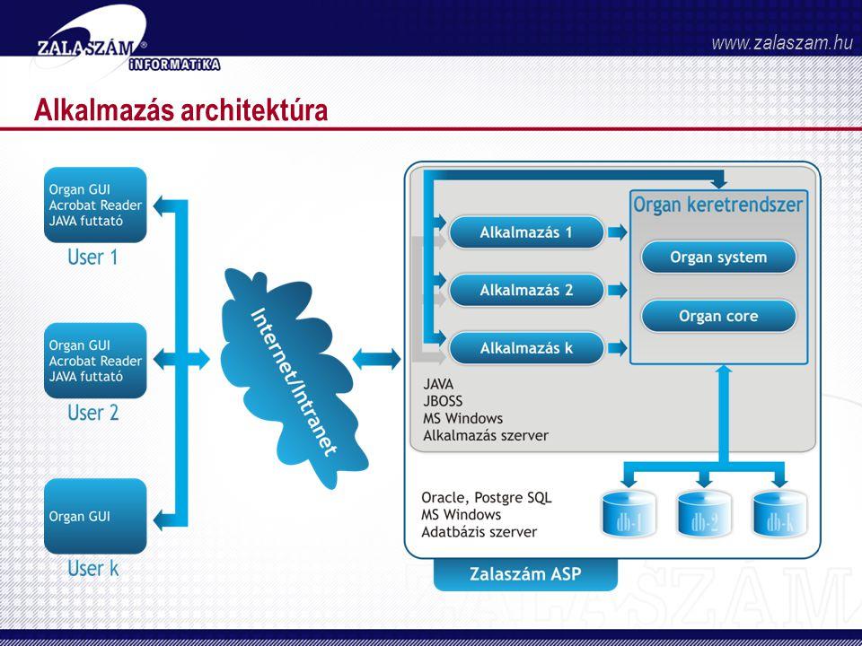 Alkalmazás architektúra www.zalaszam.hu