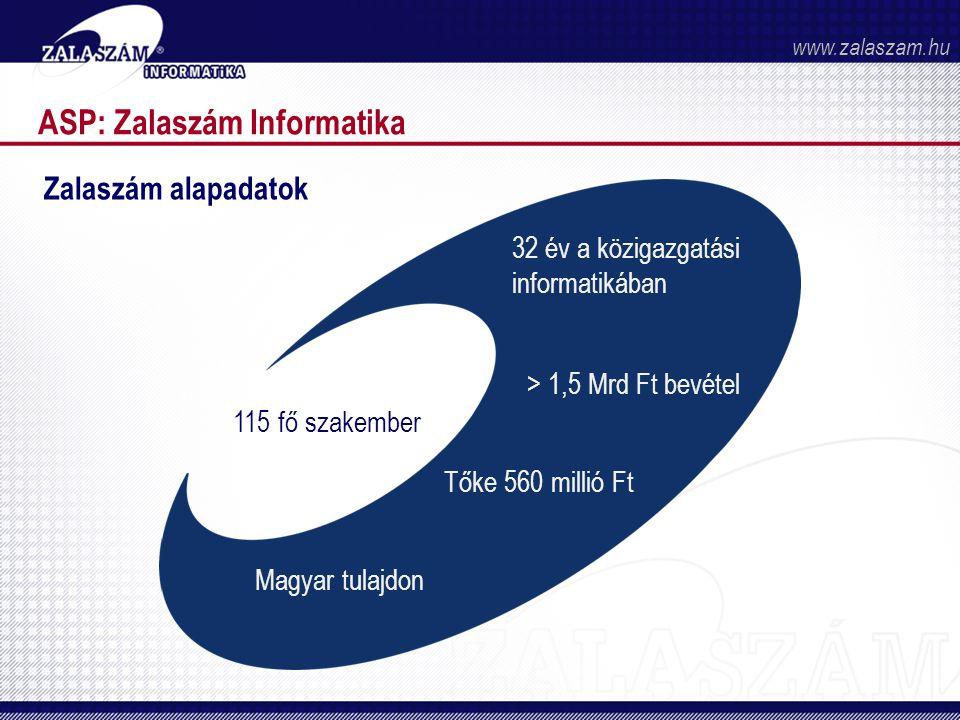 ASP: Zalaszám Informatika Zalaszám alapadatok 115 fő szakember 32 év a közigazgatási informatikában > 1,5 Mrd Ft bevétel Tőke 560 millió Ft Magyar tulajdon www.zalaszam.hu