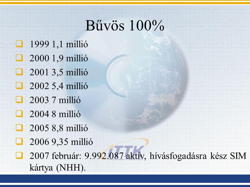 Bűvös 100%  1999 1,1 millió  2000 1,9 millió  2001 3,5 millió  2002 5,4 millió  2003 7 millió  2004 8 millió  2005 8,8 millió  2006 9,35 millió  2007 február: 9.992.087 aktív, hívásfogadásra kész SIM kártya (NHH).