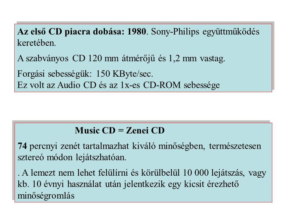 Az első CD piacra dobása: 1980.Sony-Philips együttműködés keretében.