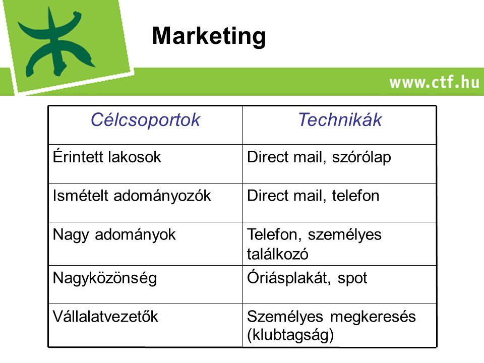 Személyes megkeresés (klubtagság) Vállalatvezetők Óriásplakát, spotNagyközönség Telefon, személyes találkozó Nagy adományok Direct mail, telefonIsmételt adományozók Direct mail, szórólapÉrintett lakosok TechnikákCélcsoportok Marketing