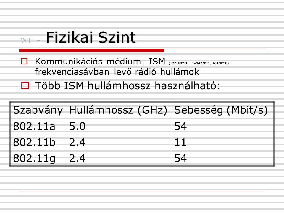 Fizikai Szint WiFi – Fizikai Szint  Kommunikációs médium: ISM (Industrial, Scientific, Medical) frekvenciasávban levő rádió hullámok  Több ISM hullámhossz használható: SzabványHullámhossz (GHz)Sebesség (Mbit/s) 802.11a5.054 802.11b2.411 802.11g2.454