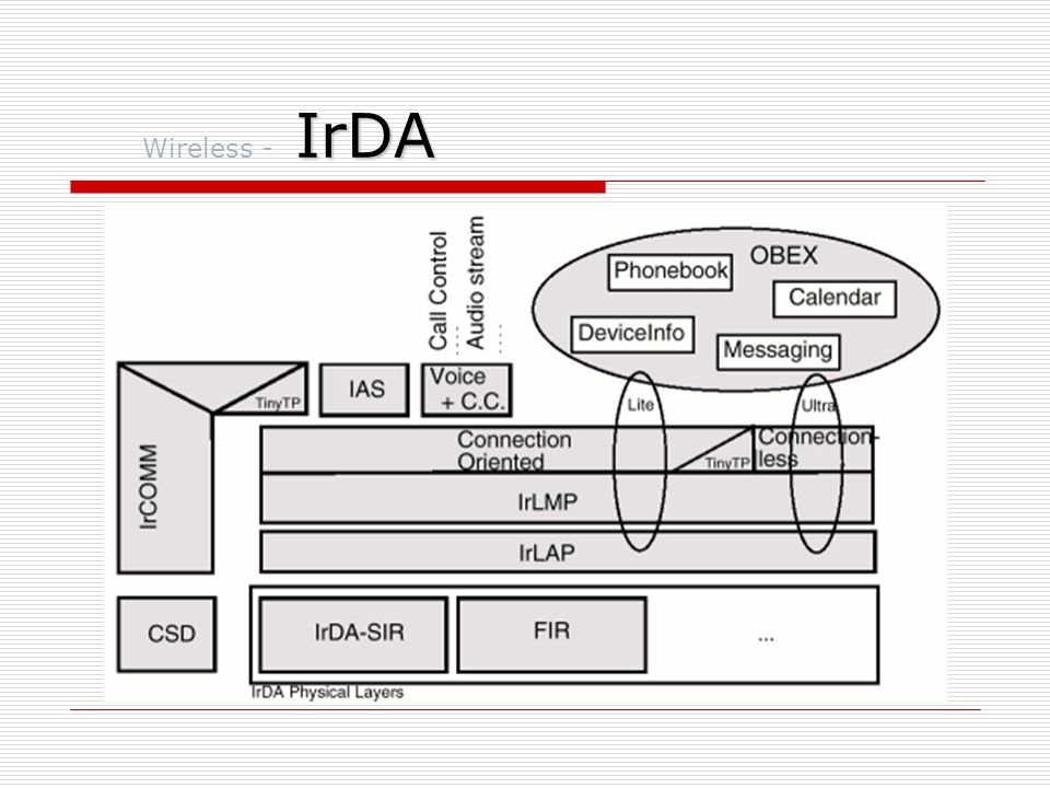 WAP Wireless - WAP  Wireless Application Protocol  1997-ben a Nokia, Motorola, Ericssom és Phone.com fejlesztette ki  A következő standardokra alapozták:  Short Message Service (SMS)  High-Speed Circuit-Switched Data (CSD)  General Packet Radio Service (GPRS)  Unstructured Supplemetary Services Data (USSD)