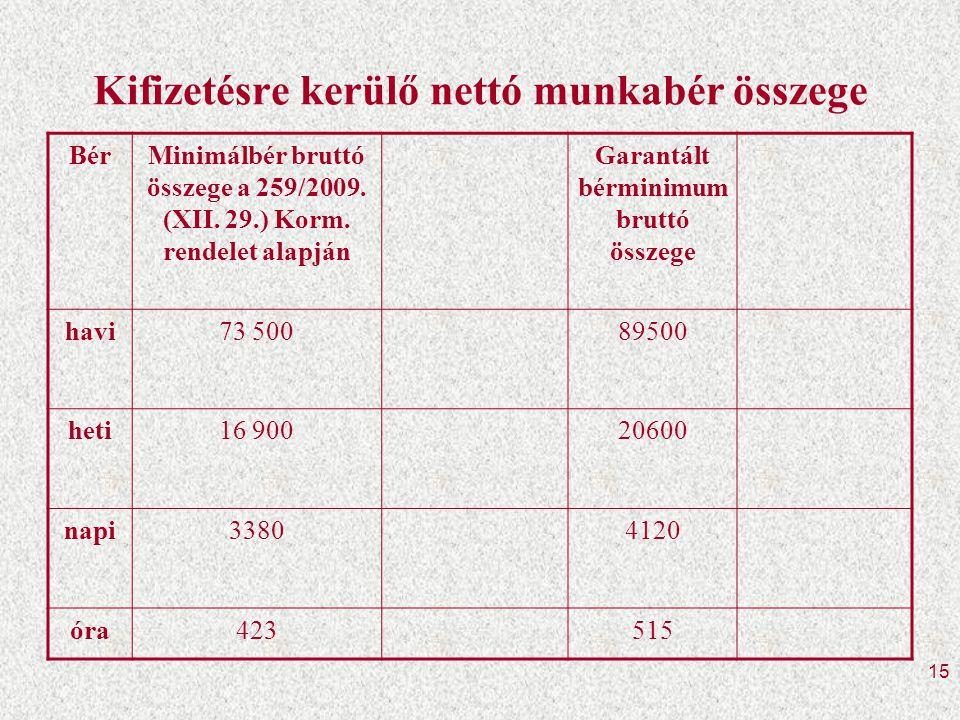 15 Kifizetésre kerülő nettó munkabér összege BérMinimálbér bruttó összege a 259/2009.