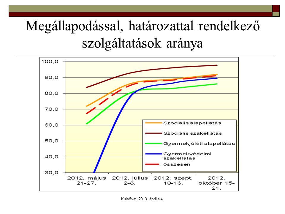 Külsővat, 2013. április 4. Megállapodással, határozattal rendelkező szolgáltatások aránya