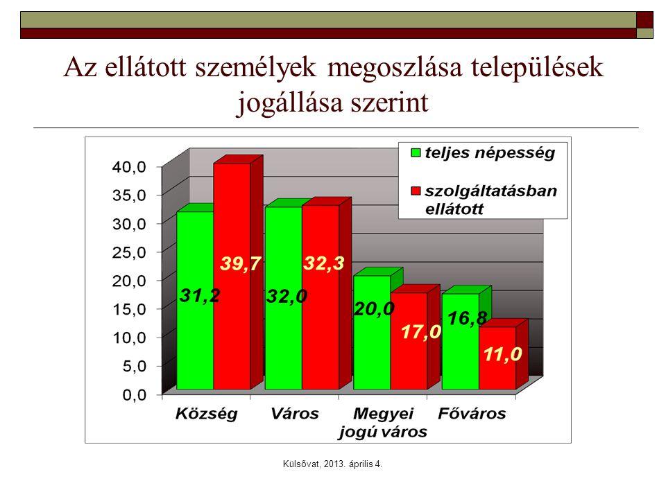 Külsővat, 2013. április 4. Az ellátott személyek megoszlása települések jogállása szerint