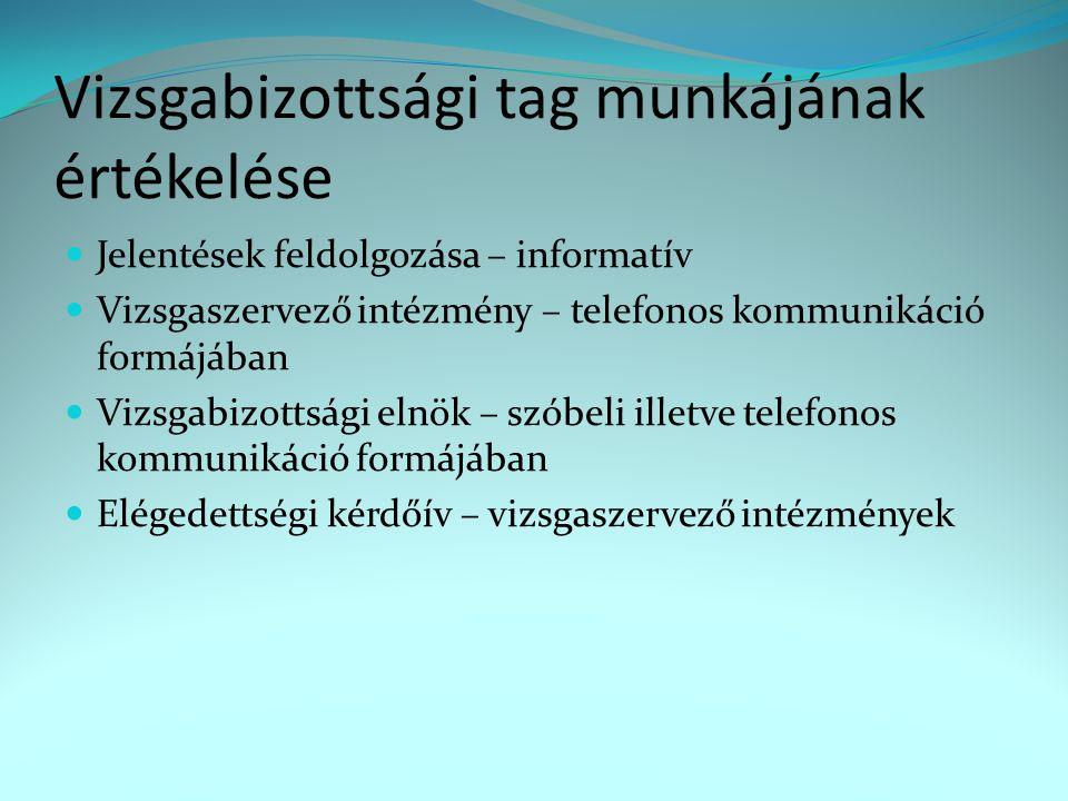 Vizsgabizottsági tag felfüggesztése, kizárása  Saját kérés - vizsgabizottsági tag hivatalosan kéri  OTTB saját hatásköre szerint (pl.