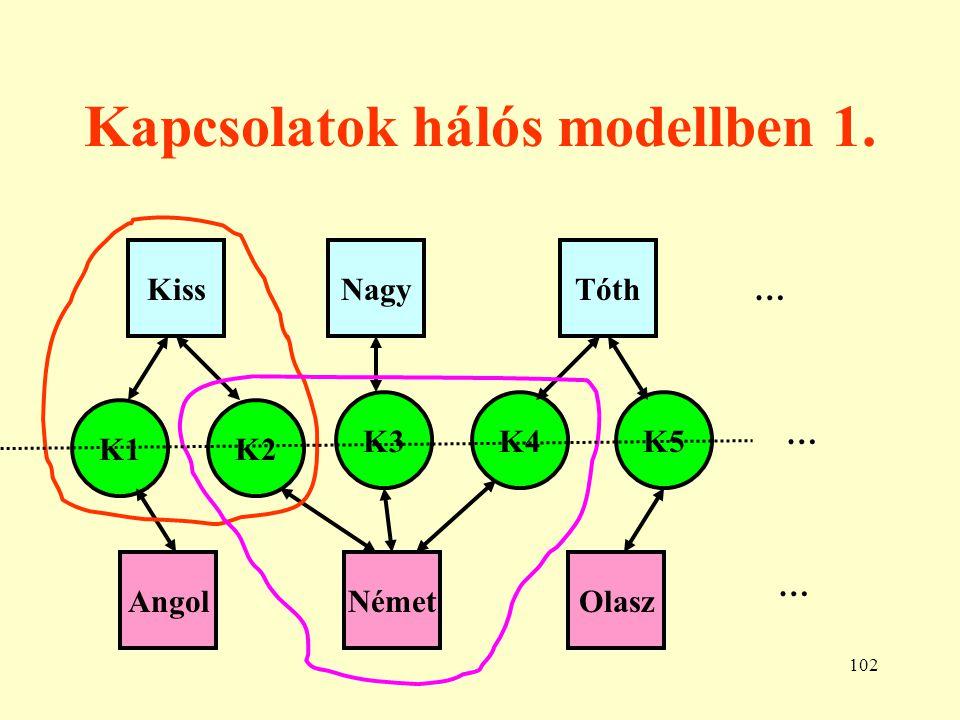 103 Kapcsolatok hálós modellben 2.KissNagy … AB-123 1998.02.01.