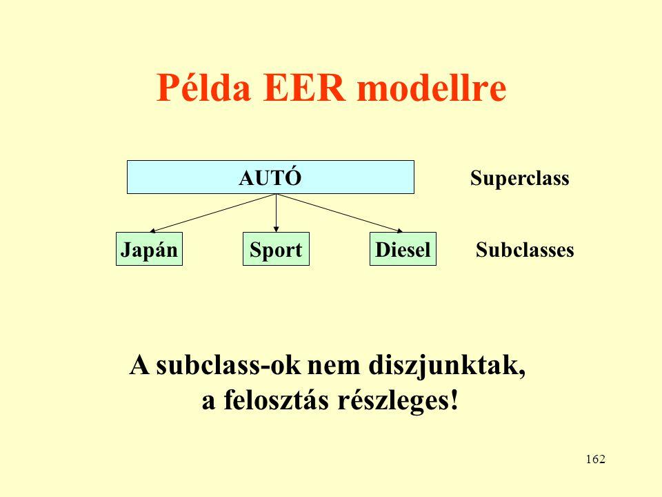 163 Az EER modell használata 1.) Specializáció Megkeressük az egy-egy csoportra jellemző tulajdonságokat.