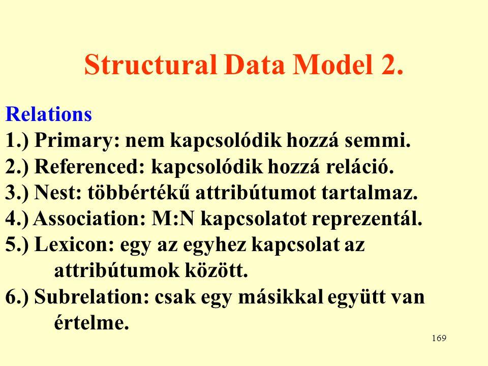 170 Structural Data Model 3.