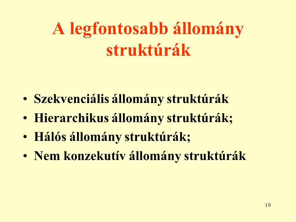 20 Fizikai szekvenciális állomány struktúrák A rekordok logikai és fizikai sorrendje megegyezik.