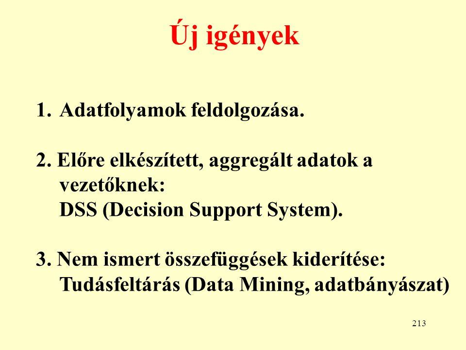 214 Adatfolyamok feldolgozása I.Pl.
