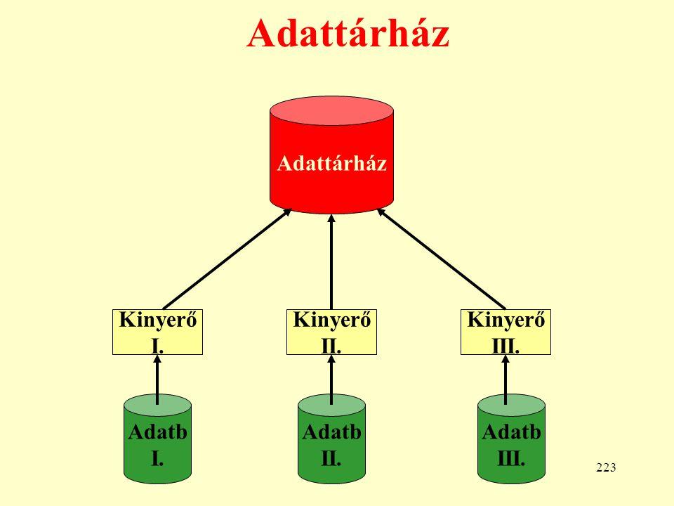224 Data Marts: Adatpiacok AB 1. AB n. Operatív adatok AP 1. AP n. Adattárház Adatpiacok...