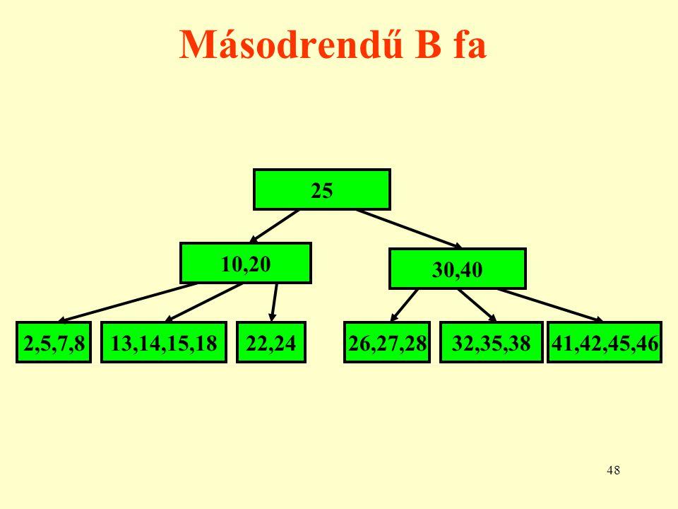 49 Egy új (22) kulcs beszúrása 20 7,10,15,1826,30,35,40 20,30 7,10,15,1822,2635,40