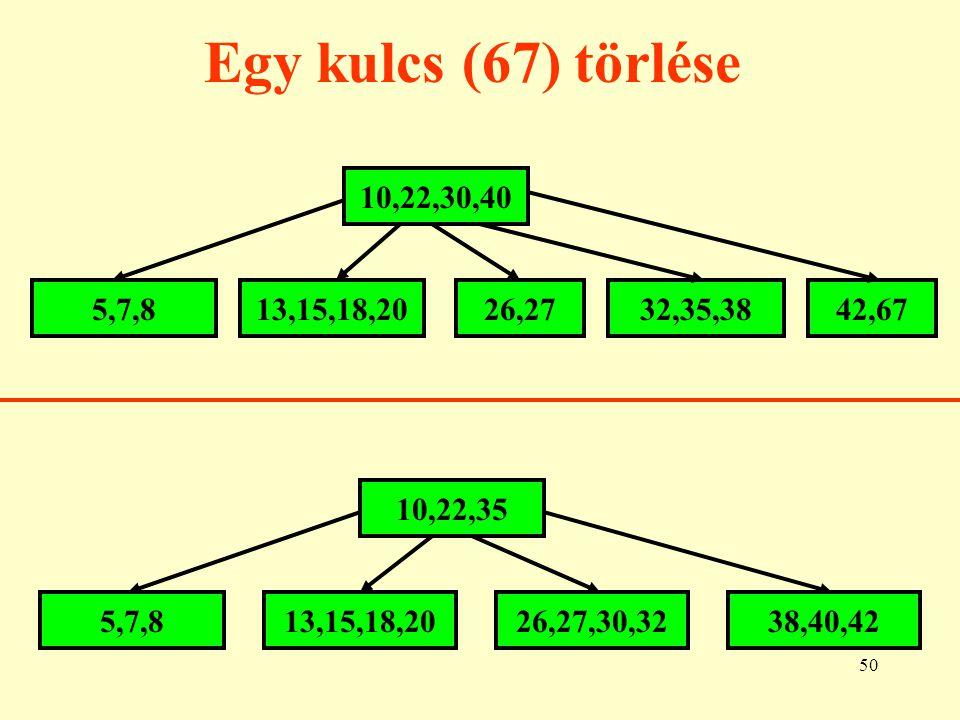 51 B+ fák A gyakorlatban index állományok készítésére az u.n.