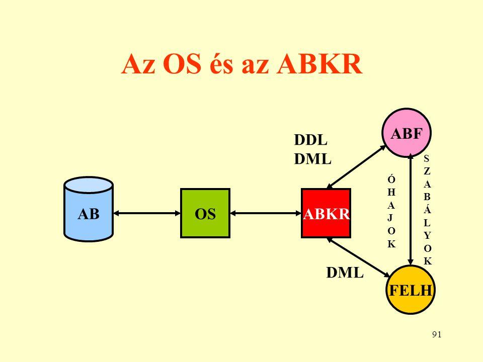 92 Egy lekérés folyamata OS ABKRSAS1AS2 … FHP1FHP2 … FHM1 … SB … 1 2 3 4 5 6 7 8 9