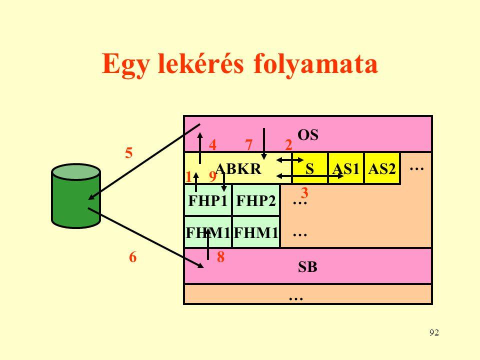93 Alapvető ABKR modellek (approach) 1. Hierarchikus 2. Hálós (CODASYL, DBTG) 3. Relációs